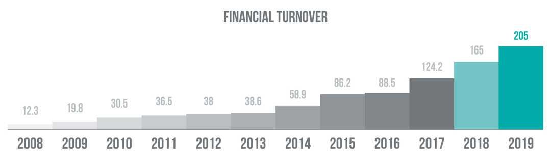 Finanical turnover chart