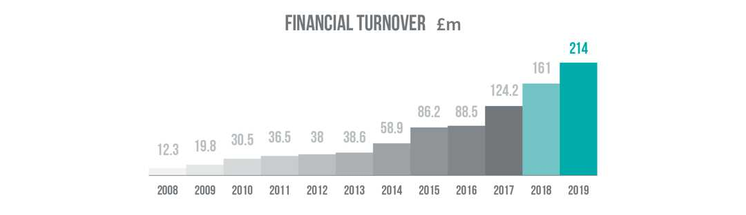 Molson Group Financial turnover graph from 2008 to 2019